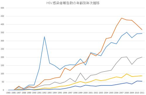 包茎とは? リスク 病気 HIV