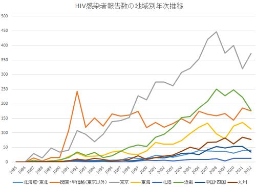 包茎とは リスク HIV 地域別推移